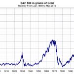AGAINST S&P 500